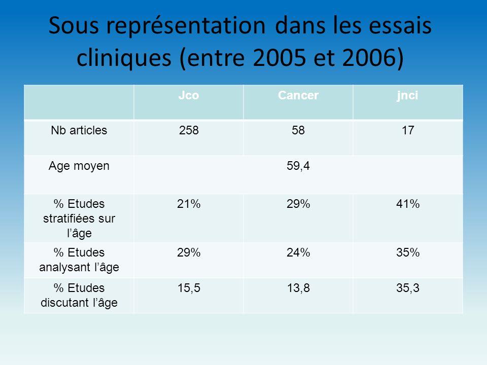 Sous représentation dans les essais cliniques (entre 2005 et 2006)