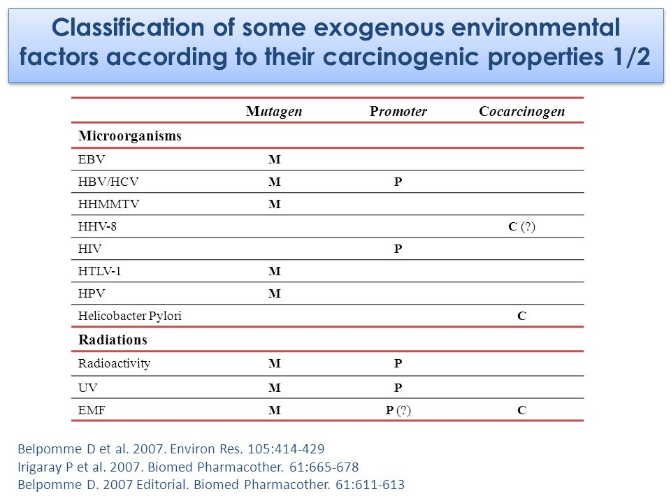 Classification of some exogenous environmental factors according to their carcinogenic properties 1/2
