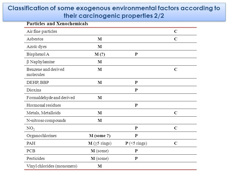 Classification of some exogenous environmental factors according to their carcinogenic properties 2/2