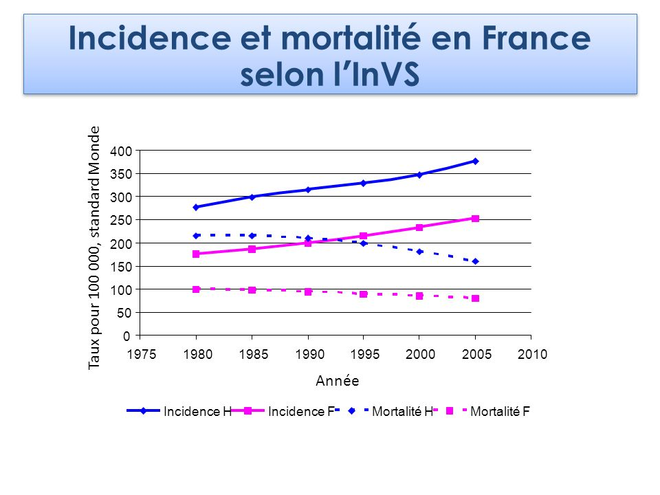 Incidence et mortalité en France selon l'InVS