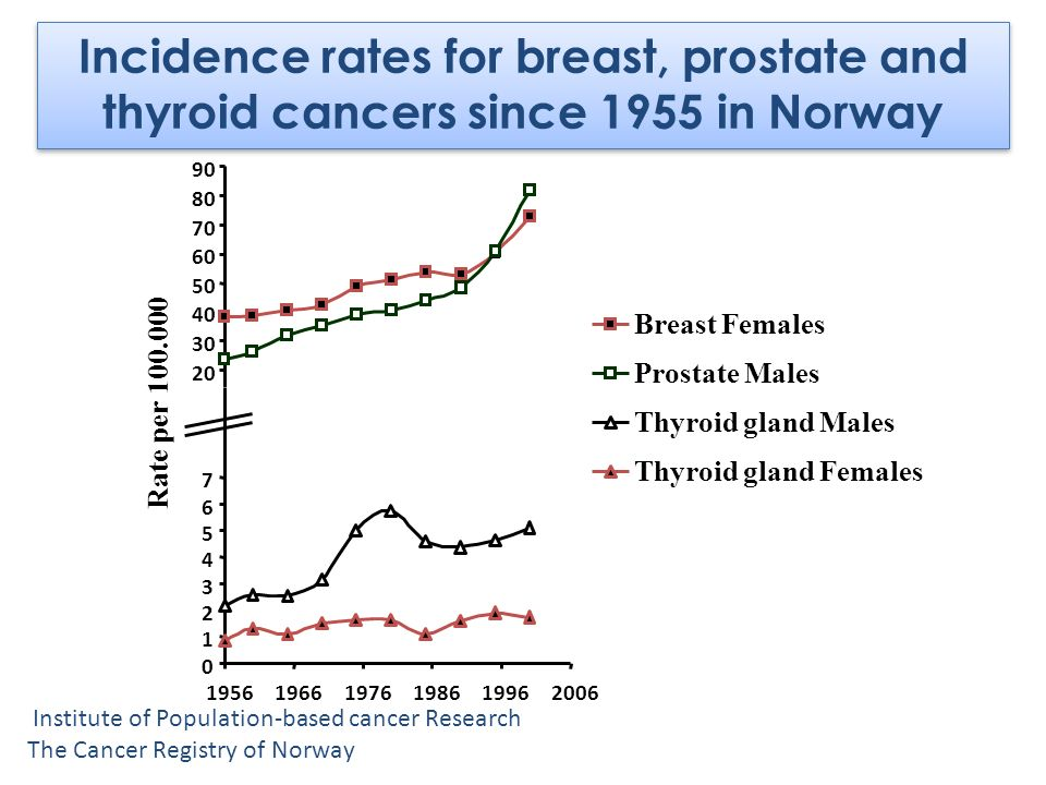 Incidence rates for breast, prostate and thyroid cancers since 1955 in Norway