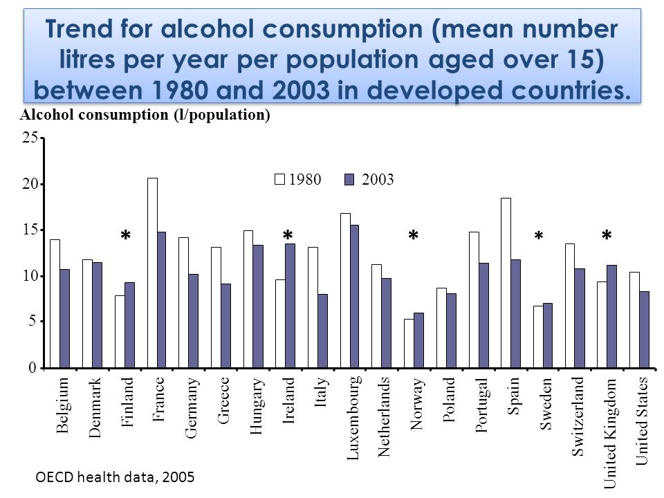 Trend for alcohol consumption (mean number litres per year per population aged over 15) between 1980 and 2003 in developed countries.