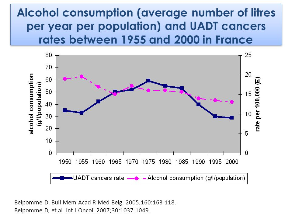 Alcohol consumption (average number of litres per year per population) and UADT cancers rates between 1955 and 2000 in France