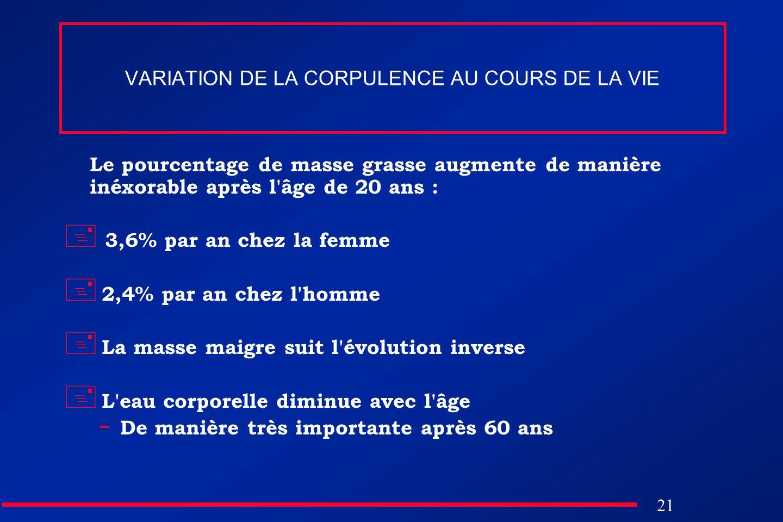 VARIATION DE LA CORPULENCE AU COURS DE LA VIE