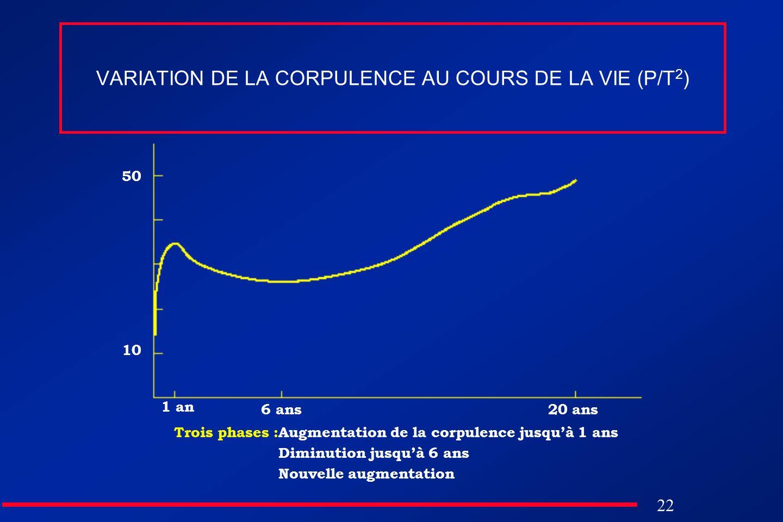 VARIATION DE LA CORPULENCE AU COURS DE LA VIE (P/T2)