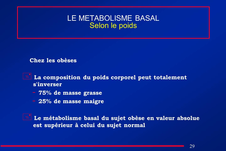 LE METABOLISME BASAL Selon le poids