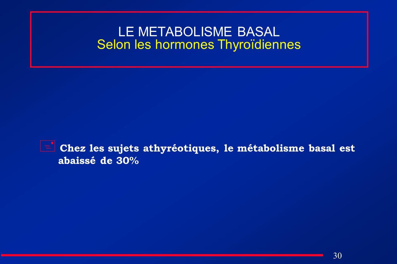 LE METABOLISME BASAL Selon les hormones Thyroïdiennes