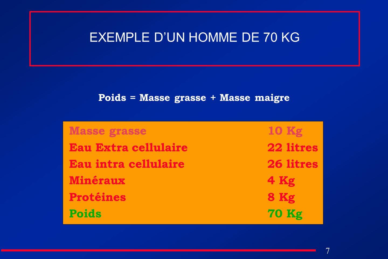 EXEMPLE D'UN HOMME DE 70 KG