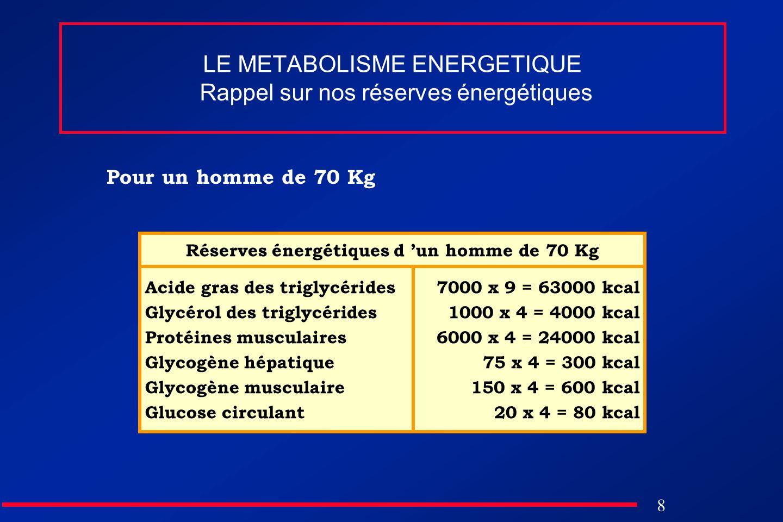 LE METABOLISME ENERGETIQUE Rappel sur nos réserves énergétiques