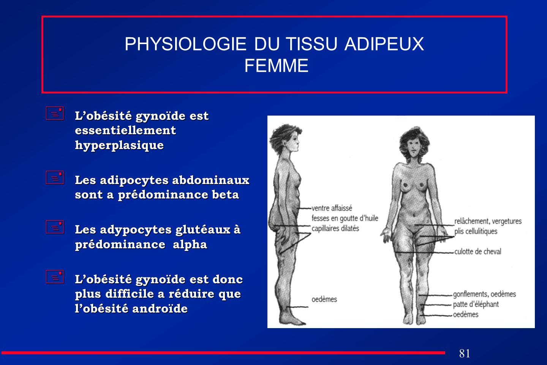 PHYSIOLOGIE DU TISSU ADIPEUX FEMME