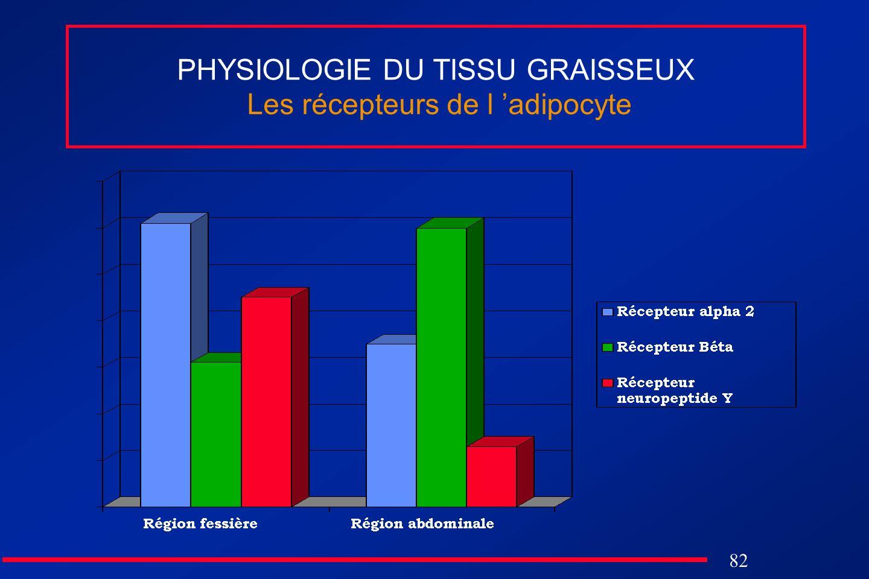 PHYSIOLOGIE DU TISSU GRAISSEUX Les récepteurs de l 'adipocyte