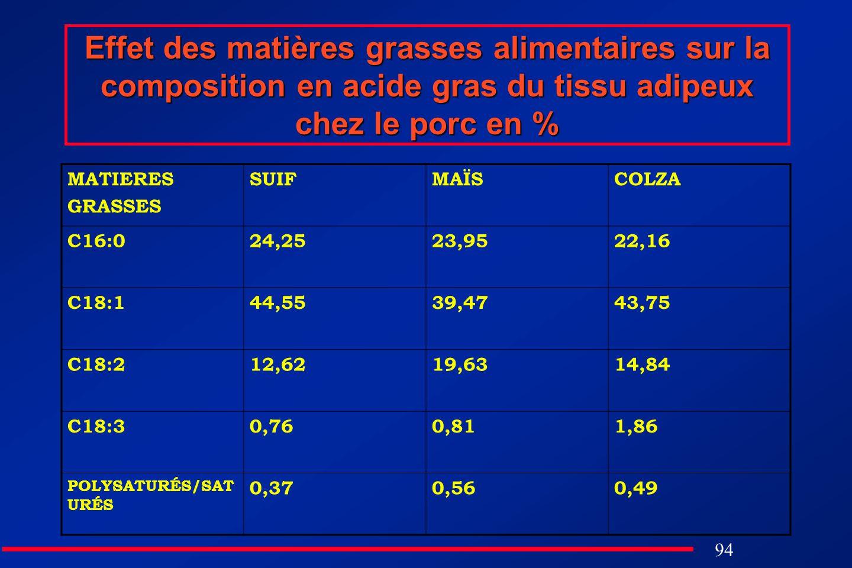 Effet des matières grasses alimentaires sur la composition en acide gras du tissu adipeux chez le porc en %