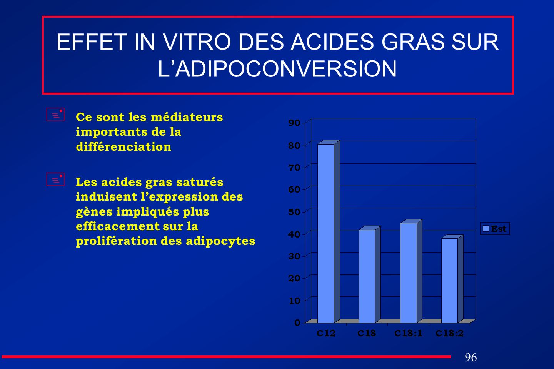 EFFET IN VITRO DES ACIDES GRAS SUR L'ADIPOCONVERSION