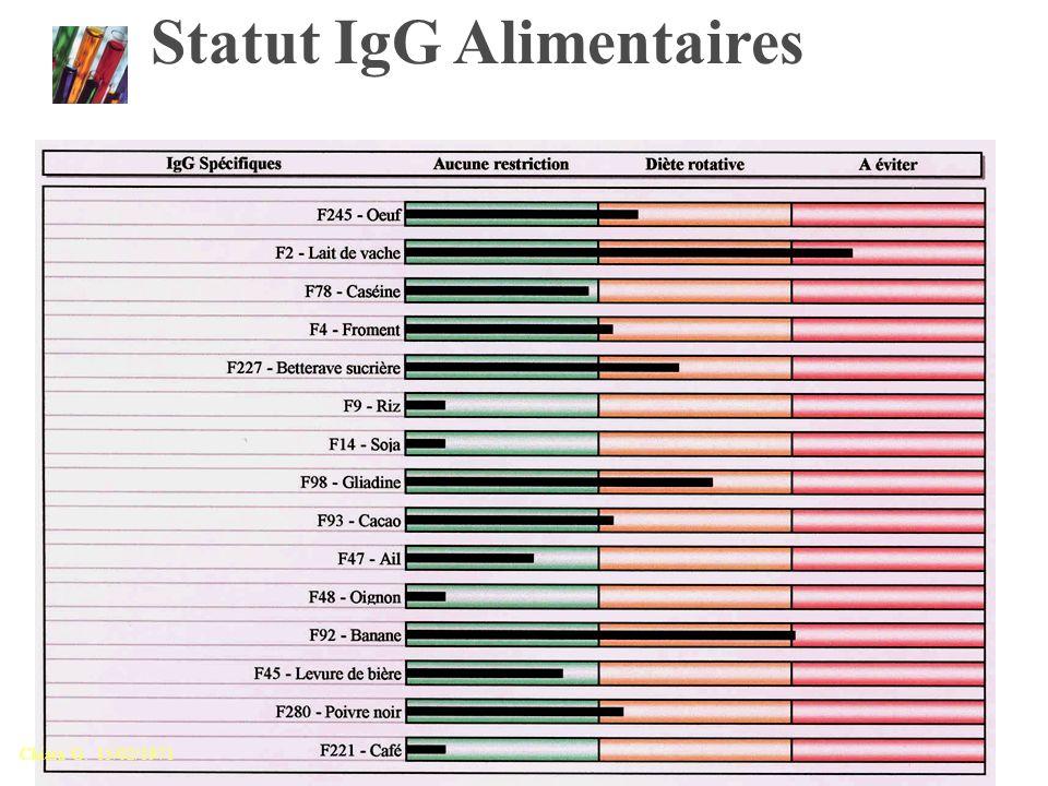 Statut IgG Alimentaires
