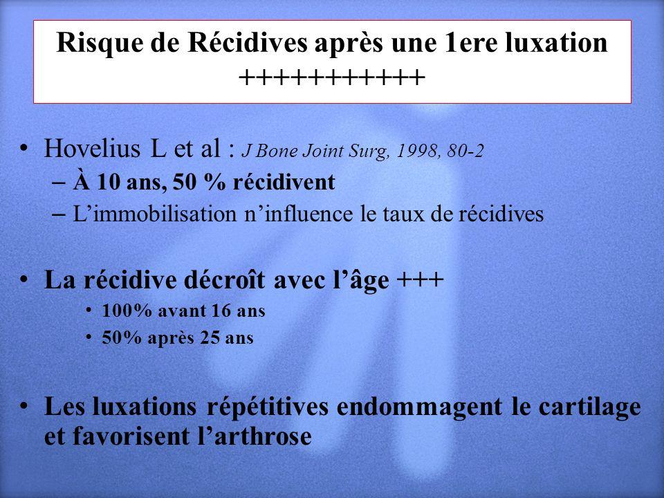 Risque de Récidives après une 1ere luxation +++++++++++