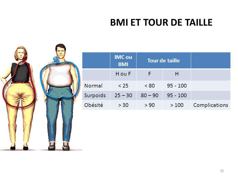 BMI ET TOUR DE TAILLE IMC ou BMI Tour de taille H ou F F H Normal