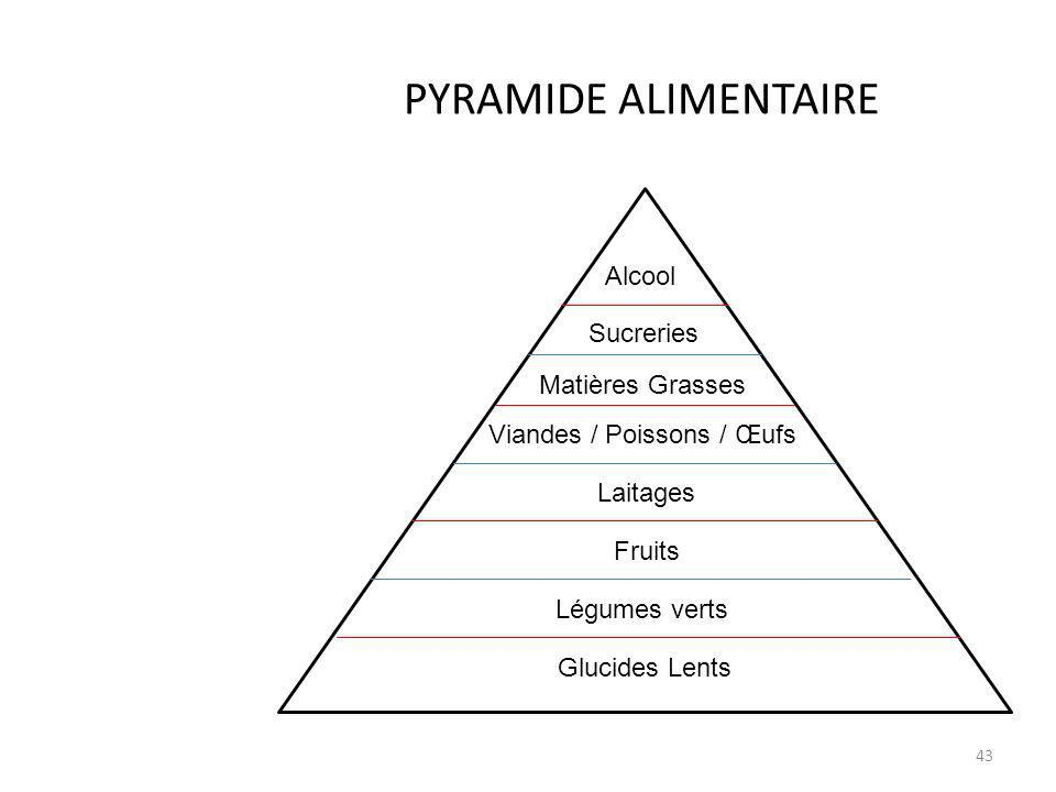 PYRAMIDE ALIMENTAIRE Alcool Sucreries Matières Grasses A