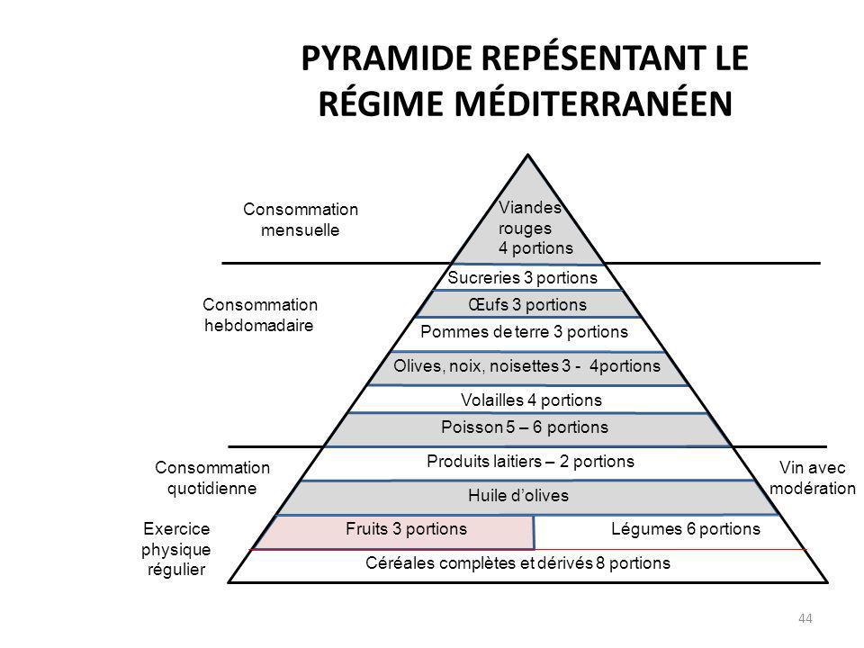 PYRAMIDE REPÉSENTANT LE RÉGIME MÉDITERRANÉEN