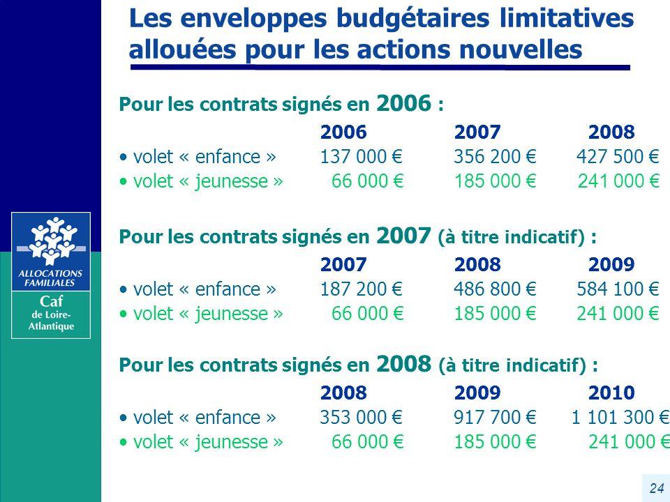 Les enveloppes budgétaires limitatives allouées pour les actions nouvelles