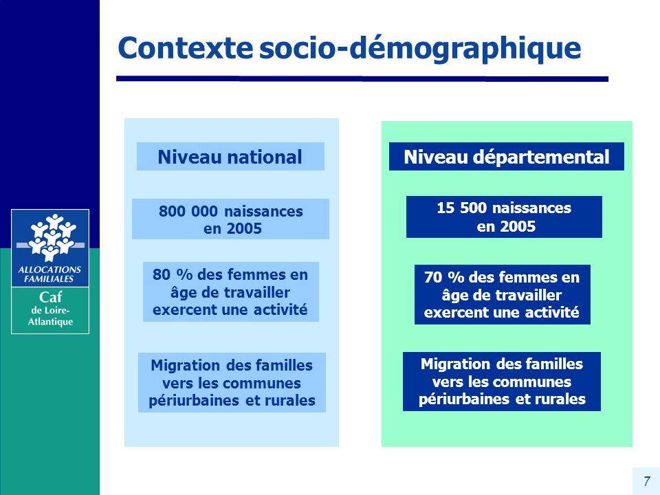 Contexte socio-démographique