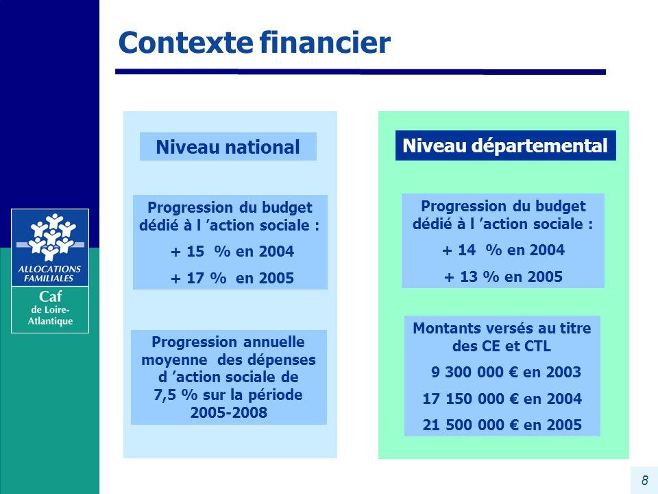Contexte financier Niveau départemental Niveau national