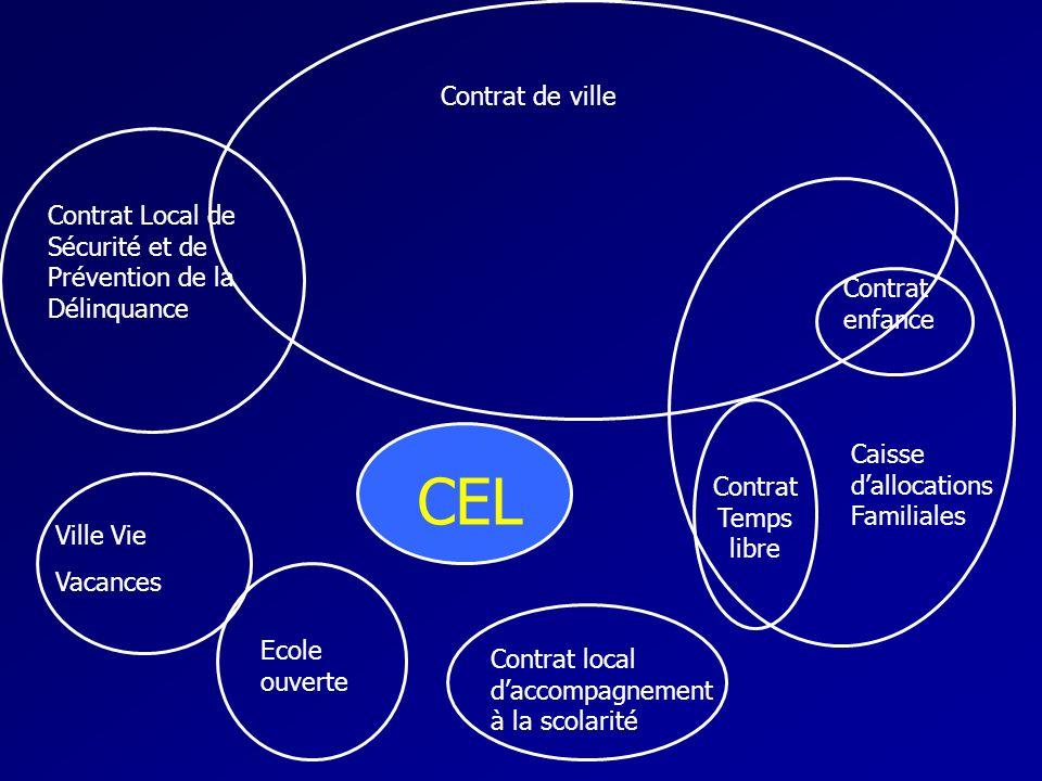 Contrat de ville Contrat Local de Sécurité et de Prévention de la Délinquance. Caisse d'allocations Familiales.