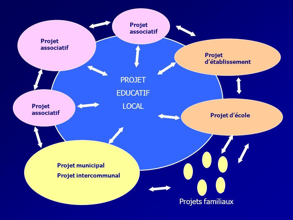 PROJET EDUCATIF LOCAL Projets familiaux Projet associatif