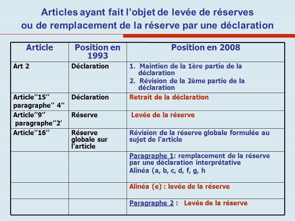 Articles ayant fait l'objet de levée de réserves ou de remplacement de la réserve par une déclaration