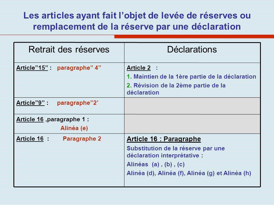 Les articles ayant fait l'objet de levée de réserves ou remplacement de la réserve par une déclaration