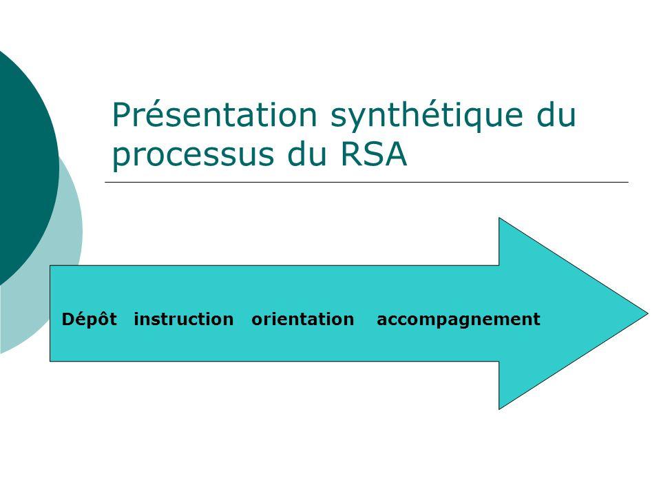 Présentation synthétique du processus du RSA