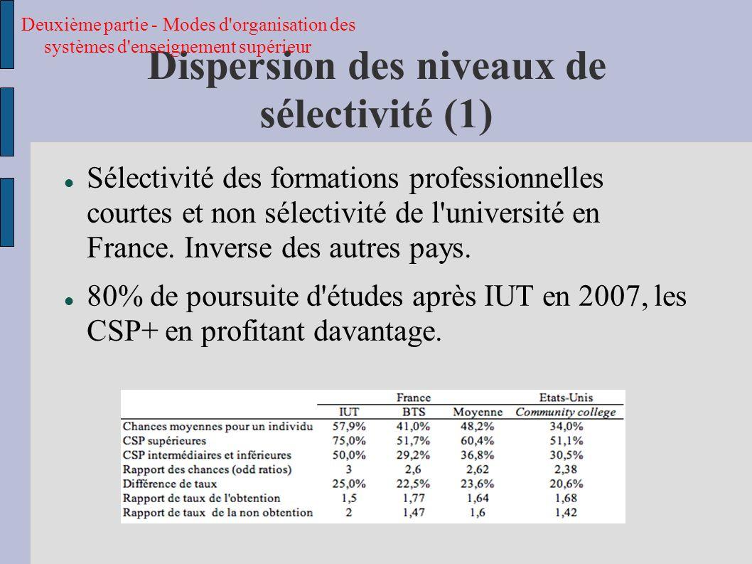 Dispersion des niveaux de sélectivité (1)