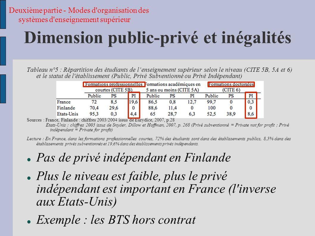 Dimension public-privé et inégalités
