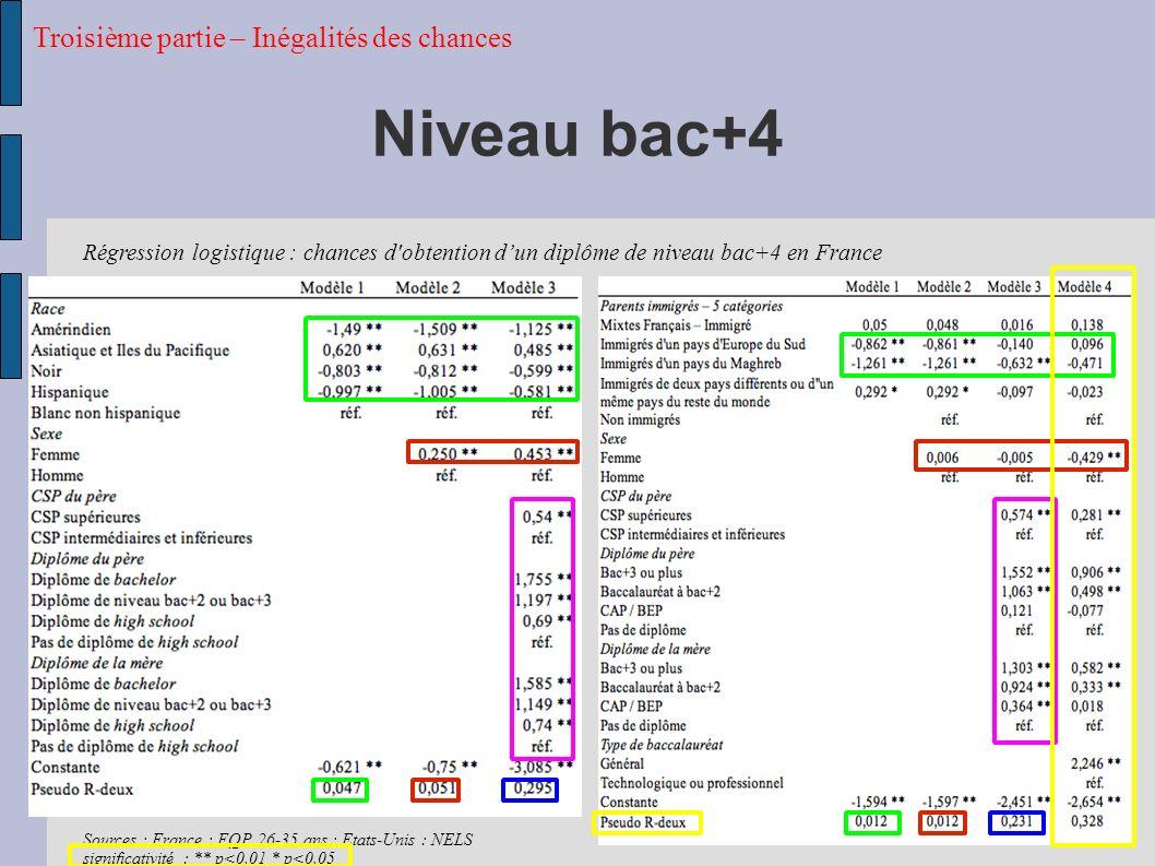 Niveau bac+4 Troisième partie – Inégalités des chances