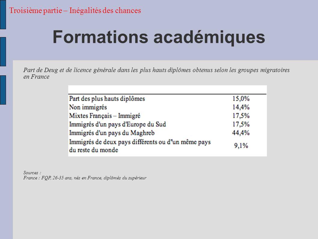 Formations académiques
