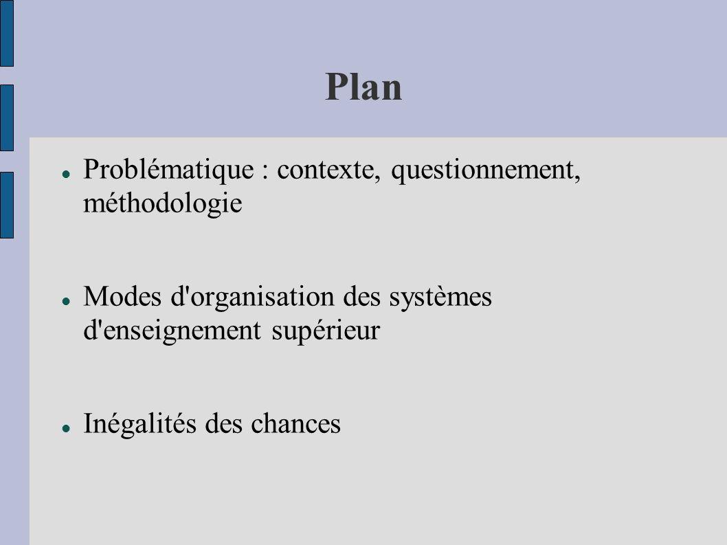 Plan Problématique : contexte, questionnement, méthodologie