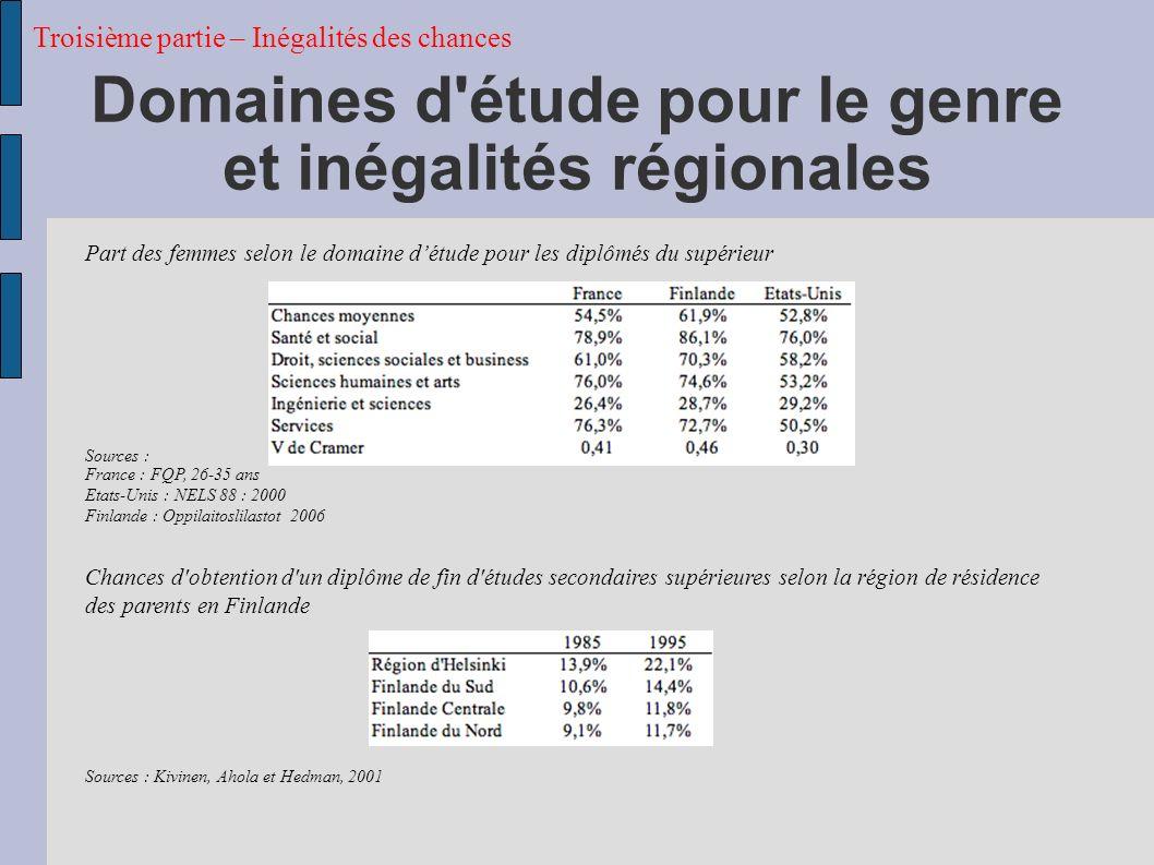 Domaines d étude pour le genre et inégalités régionales