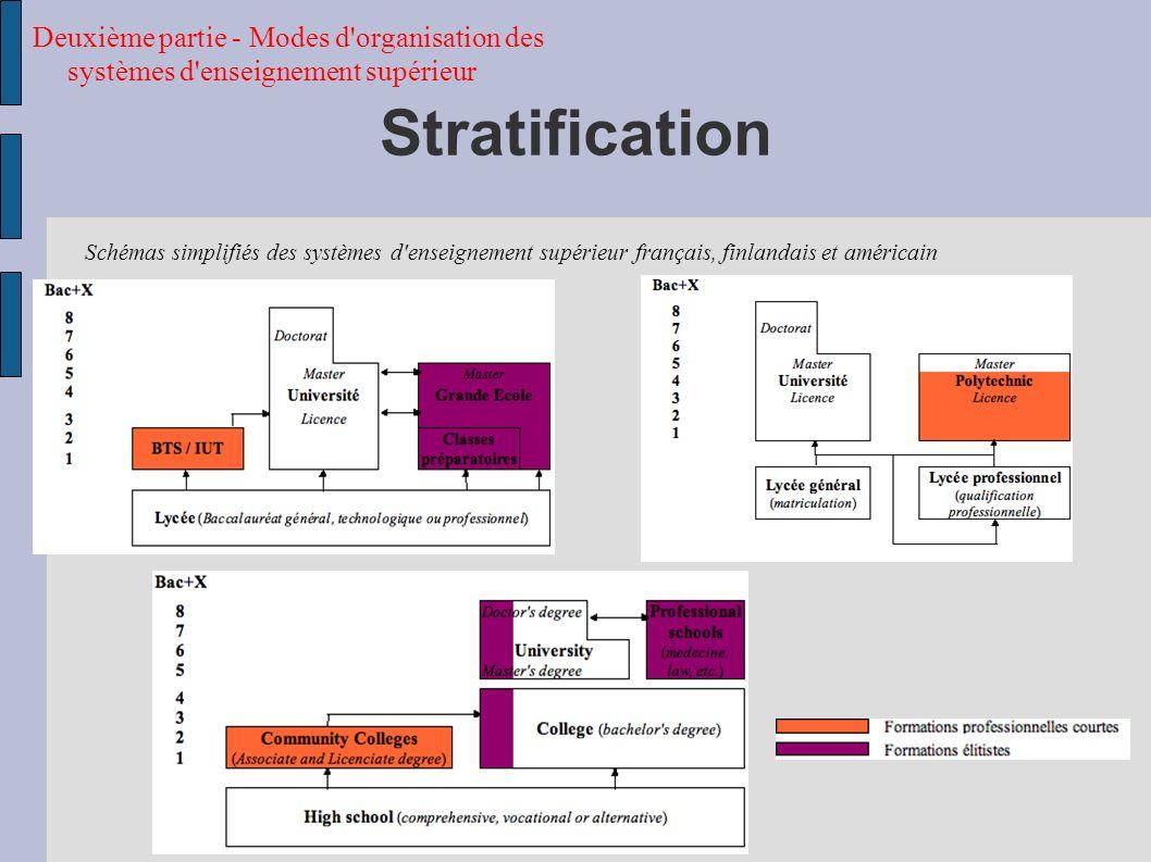 Deuxième partie - Modes d organisation des systèmes d enseignement supérieur