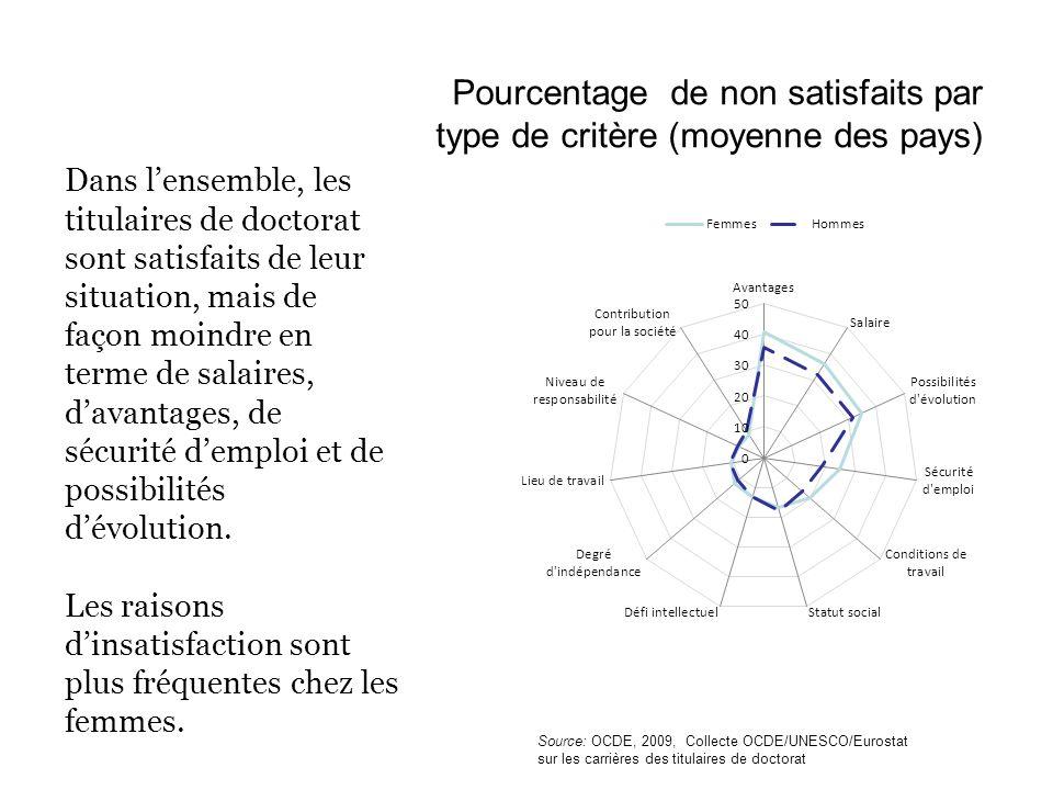 Pourcentage de non satisfaits par type de critère (moyenne des pays)