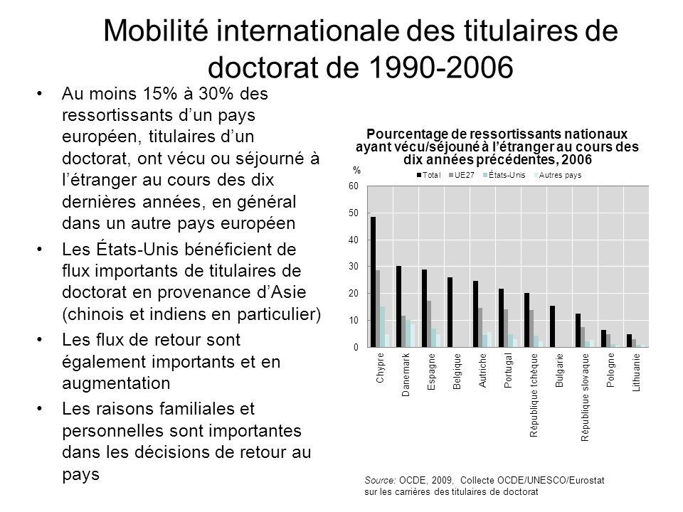 Mobilité internationale des titulaires de doctorat de 1990-2006