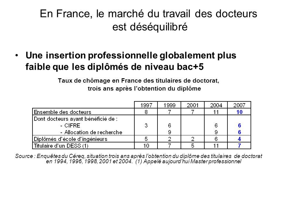 En France, le marché du travail des docteurs est déséquilibré
