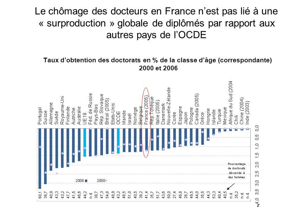 Le chômage des docteurs en France n'est pas lié à une « surproduction » globale de diplômés par rapport aux autres pays de l'OCDE