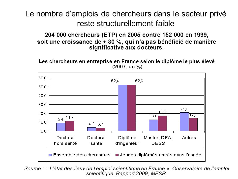 204 000 chercheurs (ETP) en 2005 contre 152 000 en 1999,
