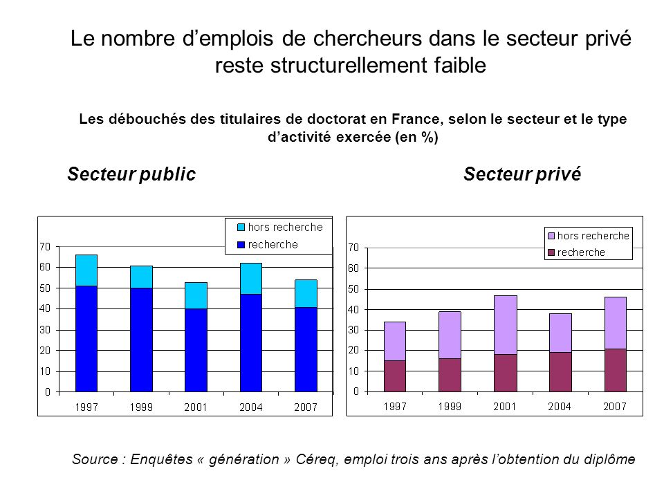 Le nombre d'emplois de chercheurs dans le secteur privé reste structurellement faible