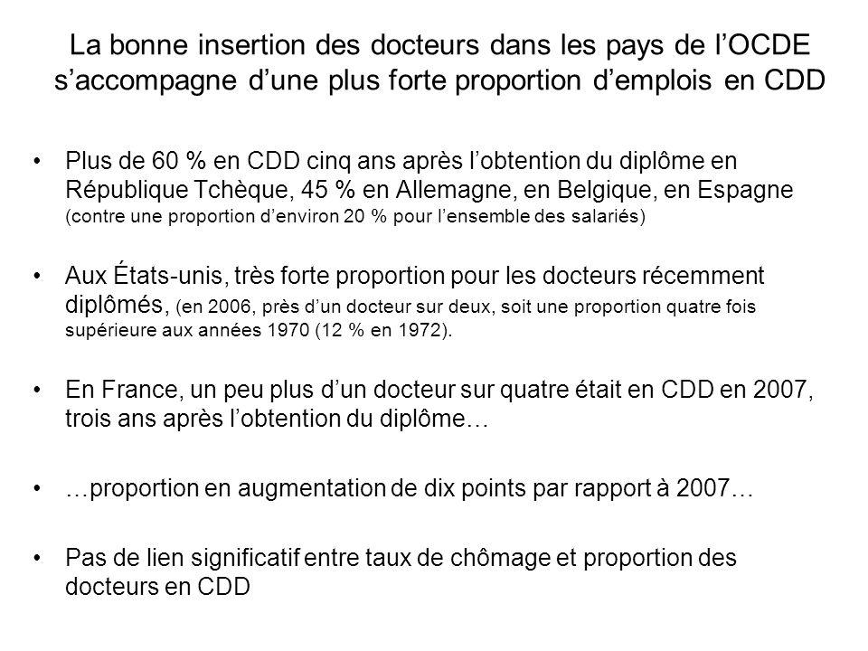 La bonne insertion des docteurs dans les pays de l'OCDE s'accompagne d'une plus forte proportion d'emplois en CDD