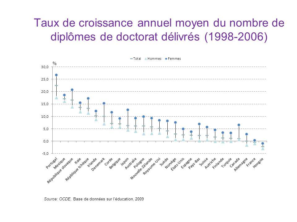 Taux de croissance annuel moyen du nombre de diplômes de doctorat délivrés (1998-2006)