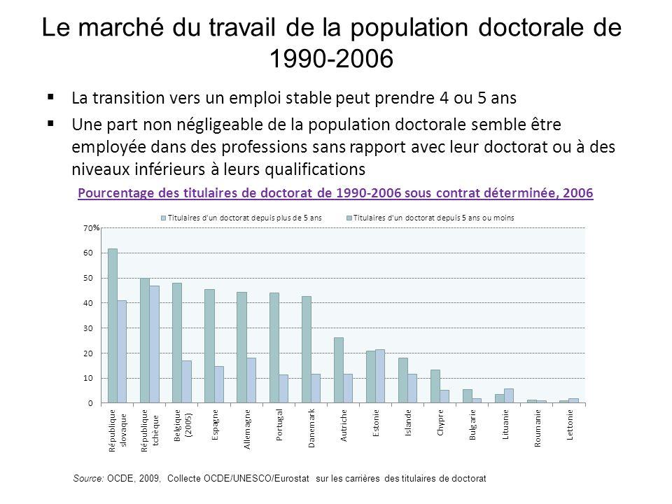 Le marché du travail de la population doctorale de 1990-2006