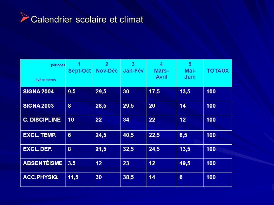 Calendrier scolaire et climat