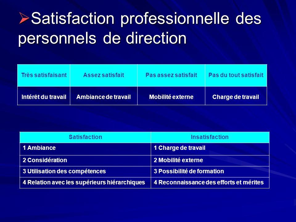 Satisfaction professionnelle des personnels de direction