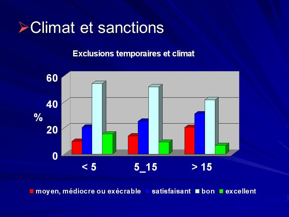 Climat et sanctions