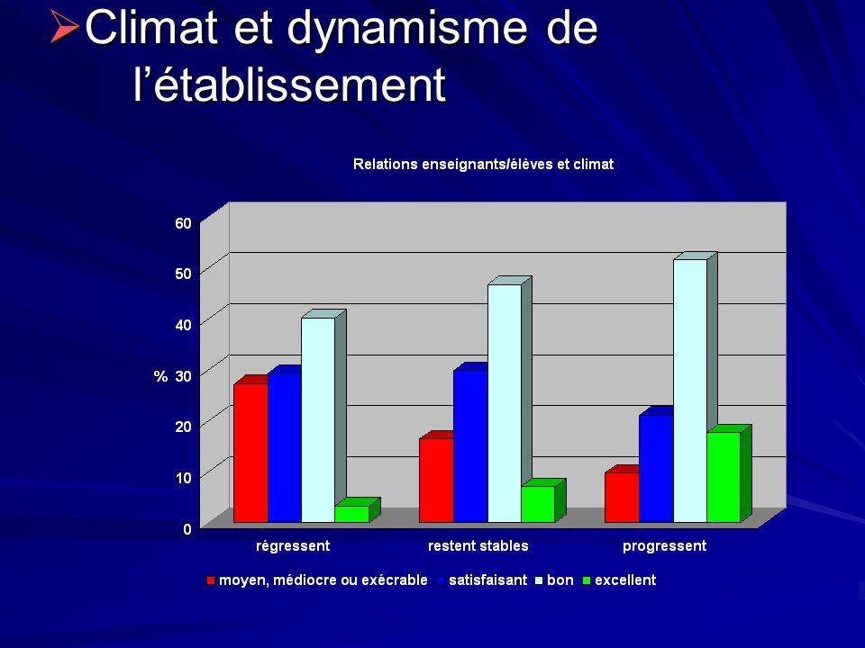 Climat et dynamisme de l'établissement